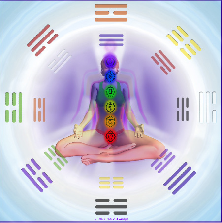 image of trigrams in sequence with chakra meditation