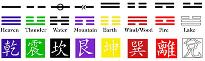 chart_Trigrams