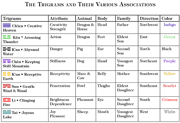 Chart of attributes for the various trigrams.