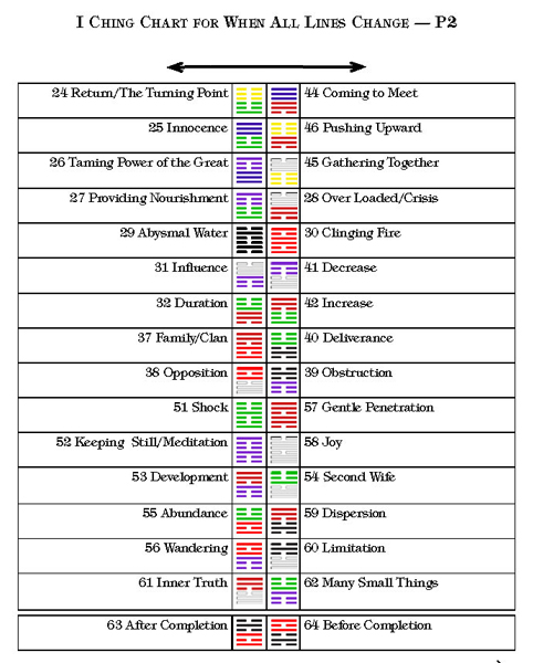 I Ching With All Changing Lines   I Ching Meditations